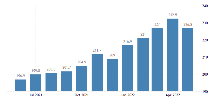 united states export harmonized system base metals and articles of base metals index 2000 100 m nsa fed data