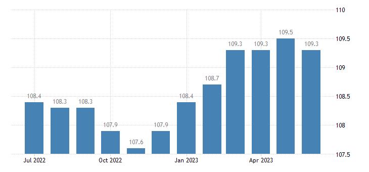 united states export harmonized system beverages spirits and vinegar index dec 2008 100 m nsa fed data