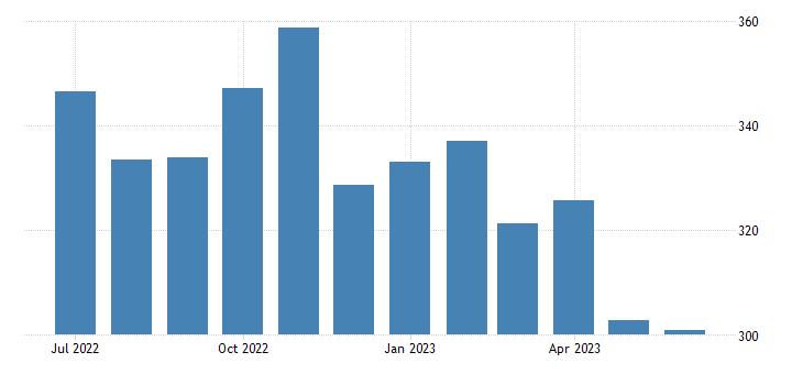 united states export harmonized system cereals index 2000 100 m nsa fed data
