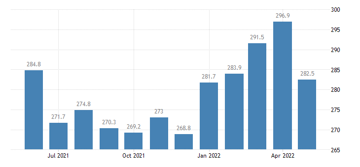 united states export harmonized system copper and articles thereof index 2000 100 m nsa fed data