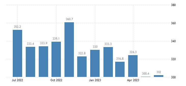united states export harmonized system corn maize index 2000 100 m nsa fed data
