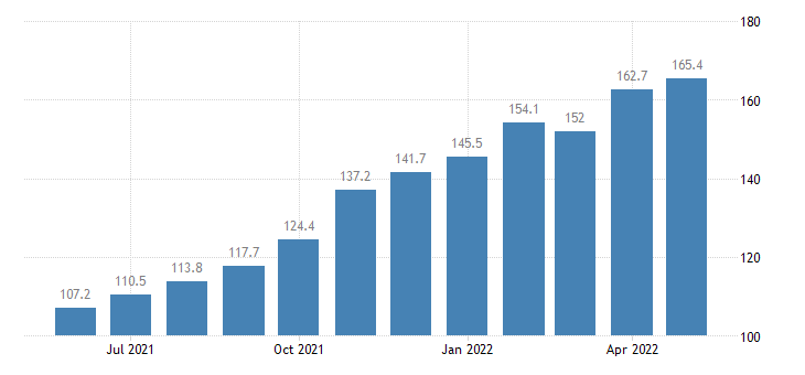 united states export harmonized system cotton not carded or combed index dec 2006 100 m nsa fed data