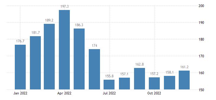 united states export harmonized system iron and steel index 2000 100 m nsa fed data