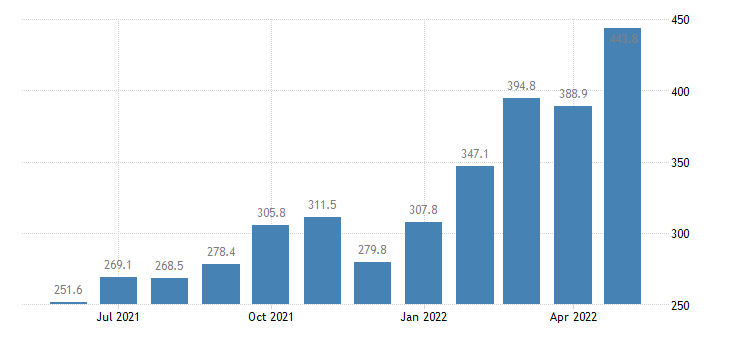 united states export harmonized system mineral products index 2000 100 m nsa fed data