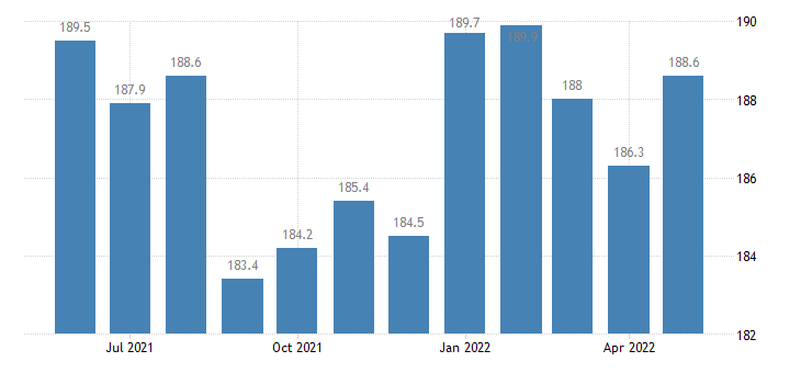 united states export harmonized system miscellaneous chemical products index 2000 100 m nsa fed data