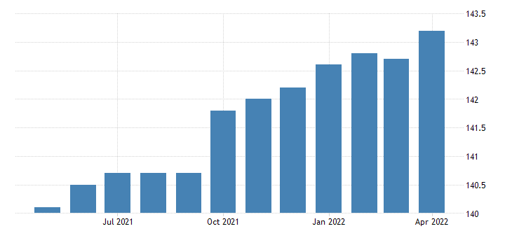 united states export harmonized system motor vehicles for the transport of goods index 2000 100 m nsa fed data