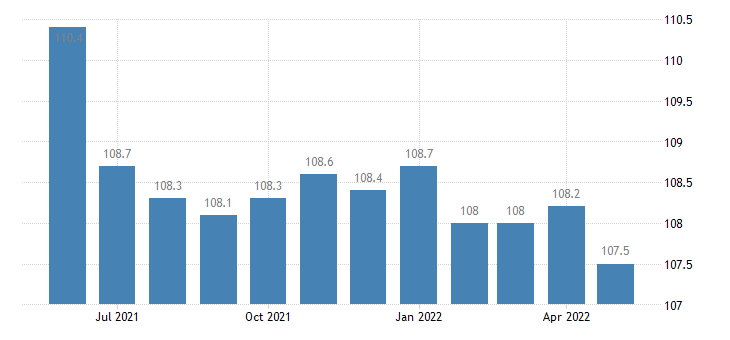 united states export harmonized system pharmaceutical products index 2000 100 m nsa fed data