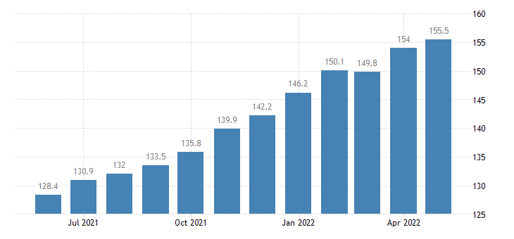 united states export harmonized system textile and textile articles index 2000 100 m nsa fed data