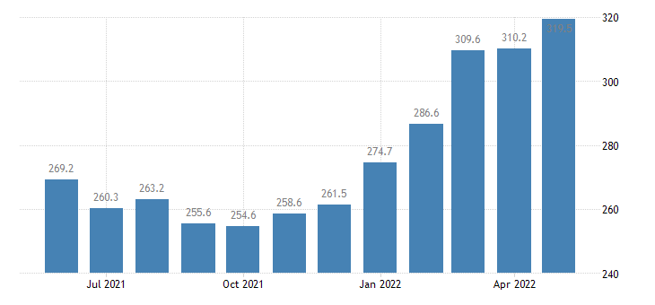 united states export harmonized system vegetable products index 2000 100 m nsa fed data