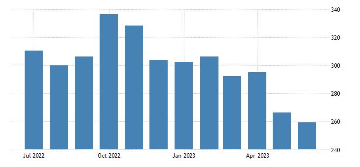 united states export harmonized system wheat and meslin index 2000 100 m nsa fed data