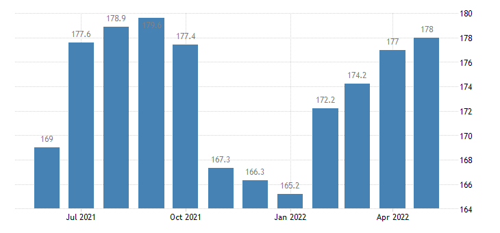 united states export harmonized system woodpulp and recovered paper index 2000 100 m nsa fed data