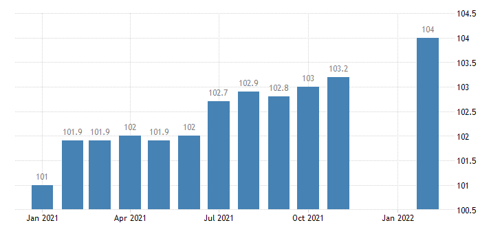 united states export naics aerospace product and parts manufacturing index 2005 100 m nsa fed data
