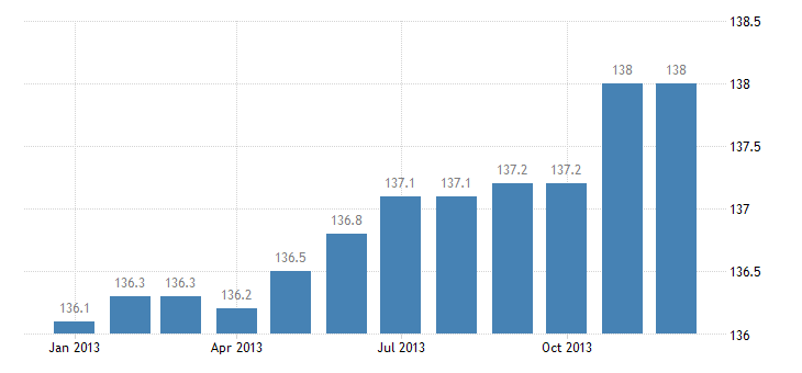 united states export naics agricultural implement manufacturing index dec 2007 100 m nsa fed data