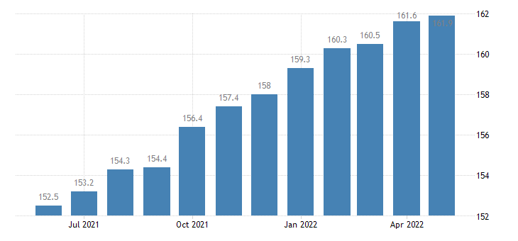 united states export naics agriculture construction and mining machinery manufacturing index 2005 100 m nsa fed data