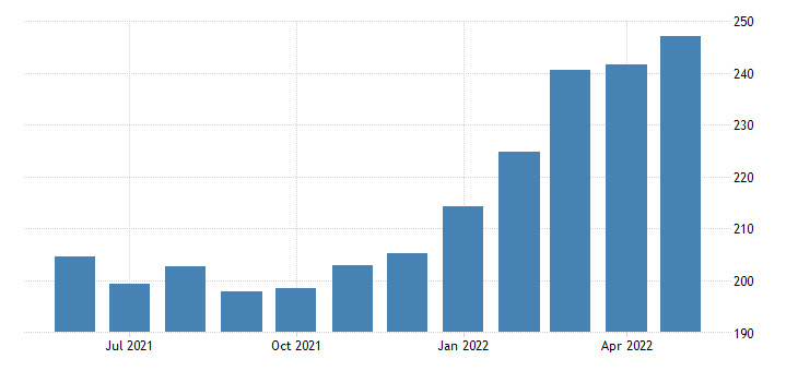 united states export naics agriculture forestry fishing and hunting index 2005 100 m nsa fed data