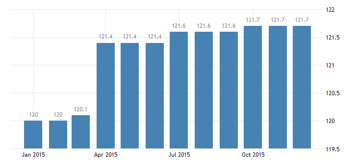 united states export naics all other fabricated metal product manufacturing index 2005 100 m nsa fed data