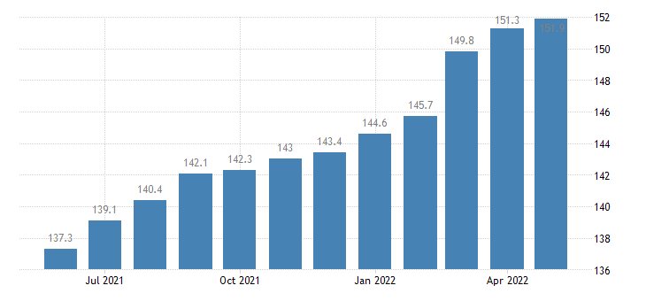united states export naics all other general purpose machinery manufacturing index 2005 100 m nsa fed data