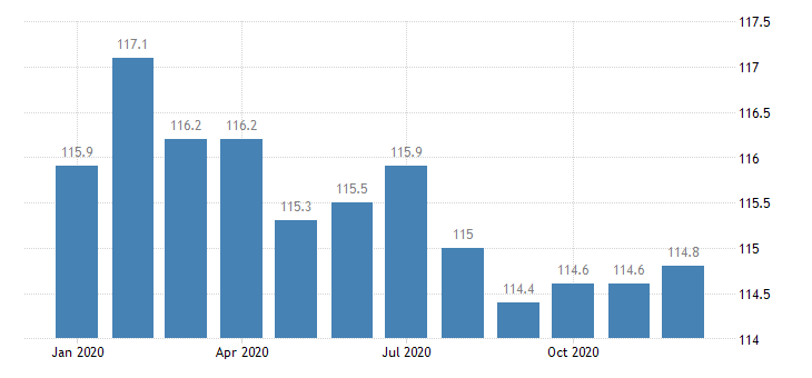 united states export naics all other miscellaneous manufacturing index 2005 100 m nsa fed data