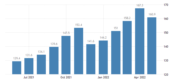 united states export naics alumina and aluminum production and processing index dec 2009 100 m nsa fed data