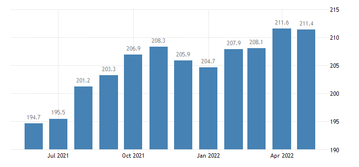 united states export naics animal slaughtering and processing index 2005 100 m nsa fed data