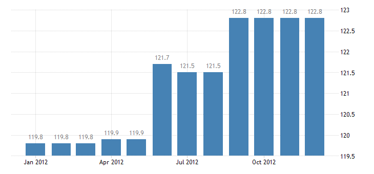 united states export naics apparel manufacturing index 2005 100 m nsa fed data