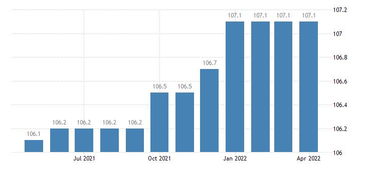 united states export naics automobile and light duty motor vehicle manufacturing index 2005 100 m nsa fed data
