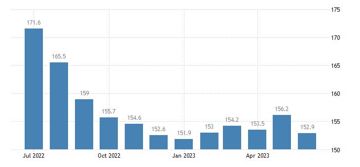 united states export naics basic chemical manufacturing index 2005 100 m nsa fed data