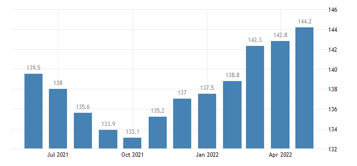 united states export naics beverage and tobacco product manufacturing index 2005 100 m nsa fed data
