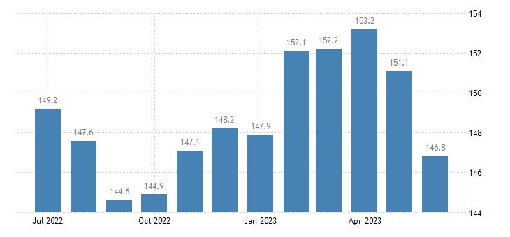united states export naics beverage manufacturing index dec 2009 100 m nsa fed data