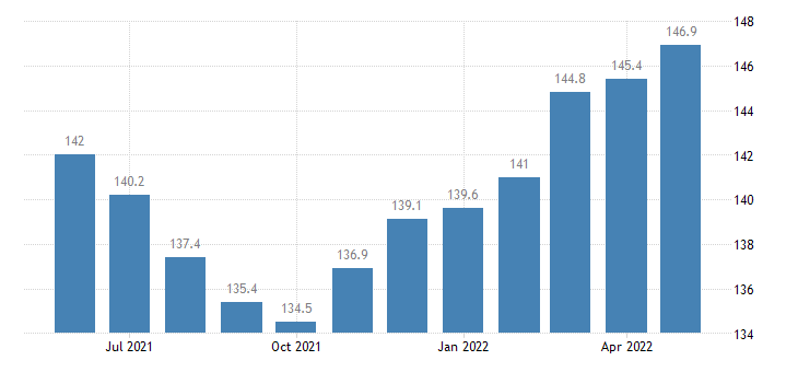 united states export naics beverage manufacturing index dec 2009 100 m nsa fed data