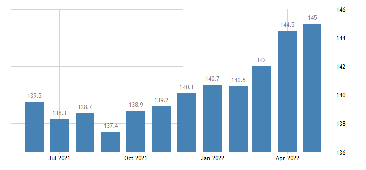 united states export naics chemical manufacturing index 2005 100 m nsa fed data