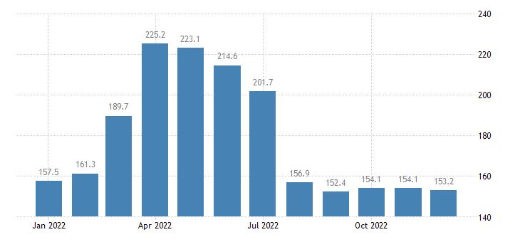 united states export naics coal mining index dec 2007 100 m nsa fed data