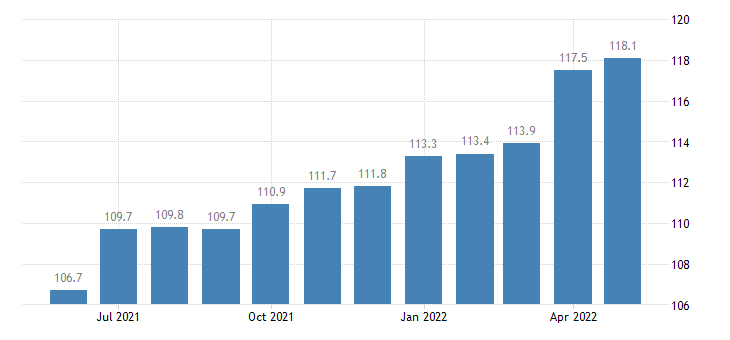 united states export naics commercial and service industry machinery manufacturing index 2005 100 m nsa fed data