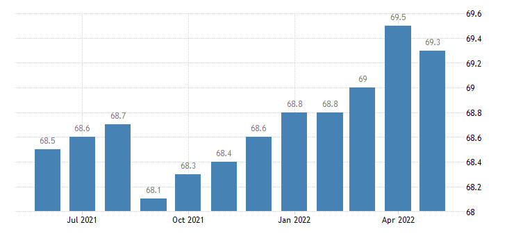 united states export naics communications equipment manufacturing index 2005 100 m nsa fed data