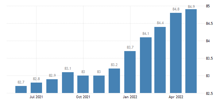 united states export naics computer and electronic product manufacturing index 2005 100 m nsa fed data