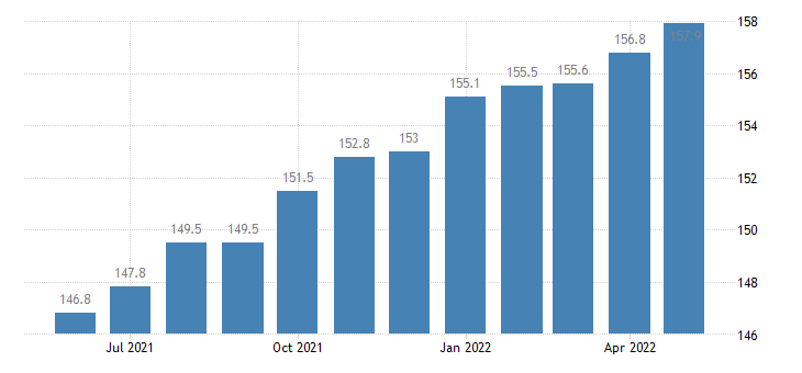 united states export naics construction machinery manufacturing index 2005 100 m nsa fed data