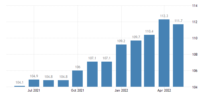 united states export naics converted paper product manufacturing index 2005 100 m nsa fed data