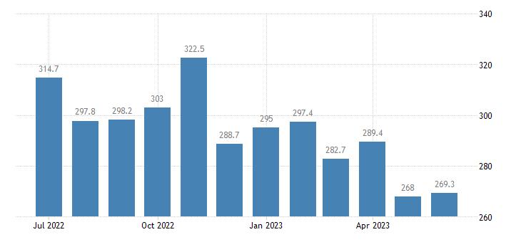 united states export naics corn farming index 2005 100 m nsa fed data