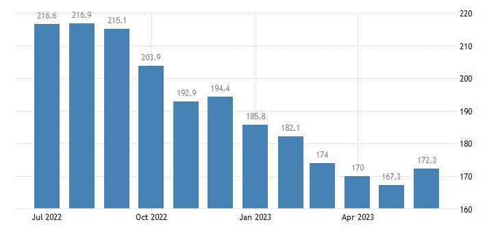 united states export naics cotton farming index dec 2007 100 m nsa fed data