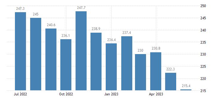 united states export naics crop production index 2005 100 m nsa fed data