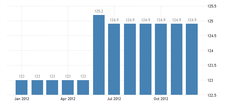 united states export naics cut and sew apparel manufacturing index 2005 100 m nsa fed data