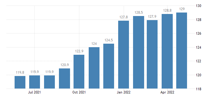 united states export naics electrical equipment appliance and component manufacturing index 2005 100 m nsa fed data