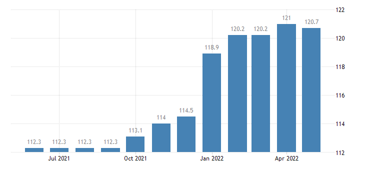 united states export naics electrical equipment manufacturing index 2005 100 m nsa fed data