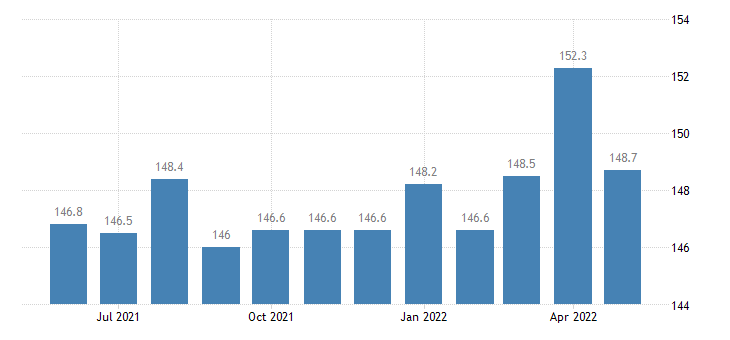 united states export naics engine turbine and power transmission equipment manufacturing index 2005 100 m nsa fed data