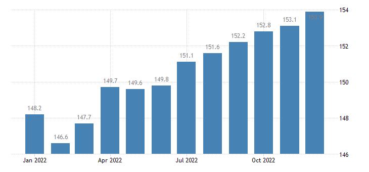 united states export naics engine turbine and power transmission equipment manufacturing index 2005 100 m nsa fed data