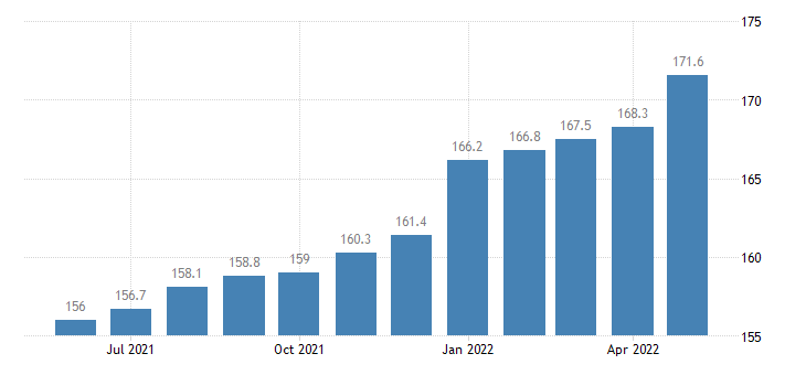 united states export naics fabricated metal product manufacturing index 2005 100 m nsa fed data