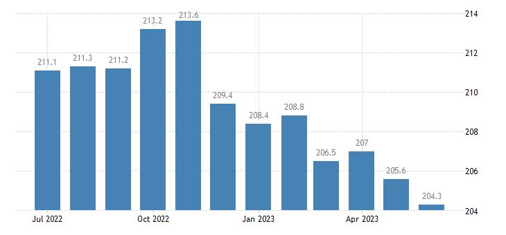 united states export naics food manufacturing index 2005 100 m nsa fed data
