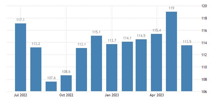united states export naics fruit and tree nut farming index dec 2006 100 m nsa fed data