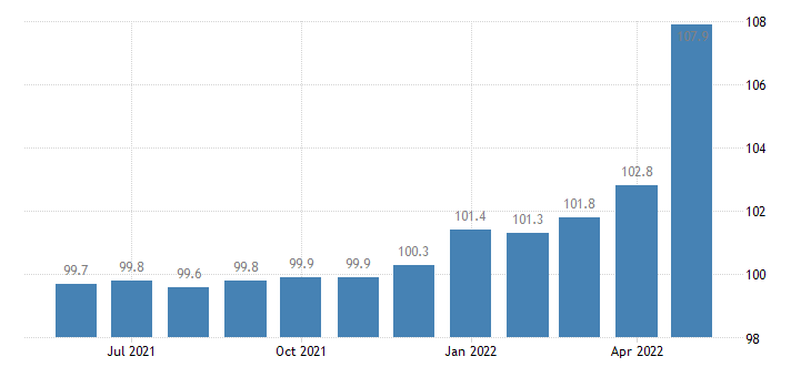 united states export naics fruit and vegetable preserving and specialty food manufacturing index 2005 100 m nsa fed data