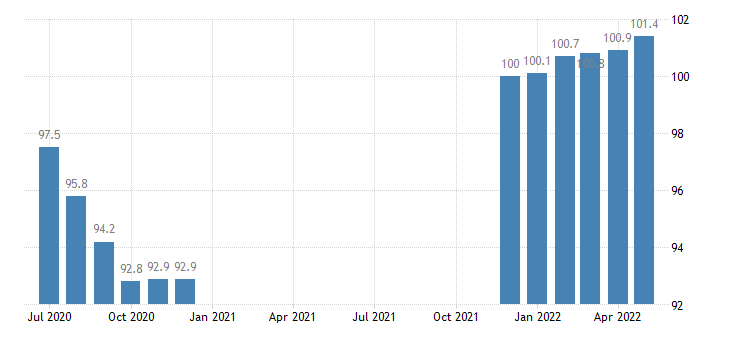 united states export naics glass and glass product manufacturing index 2005 100 m nsa fed data